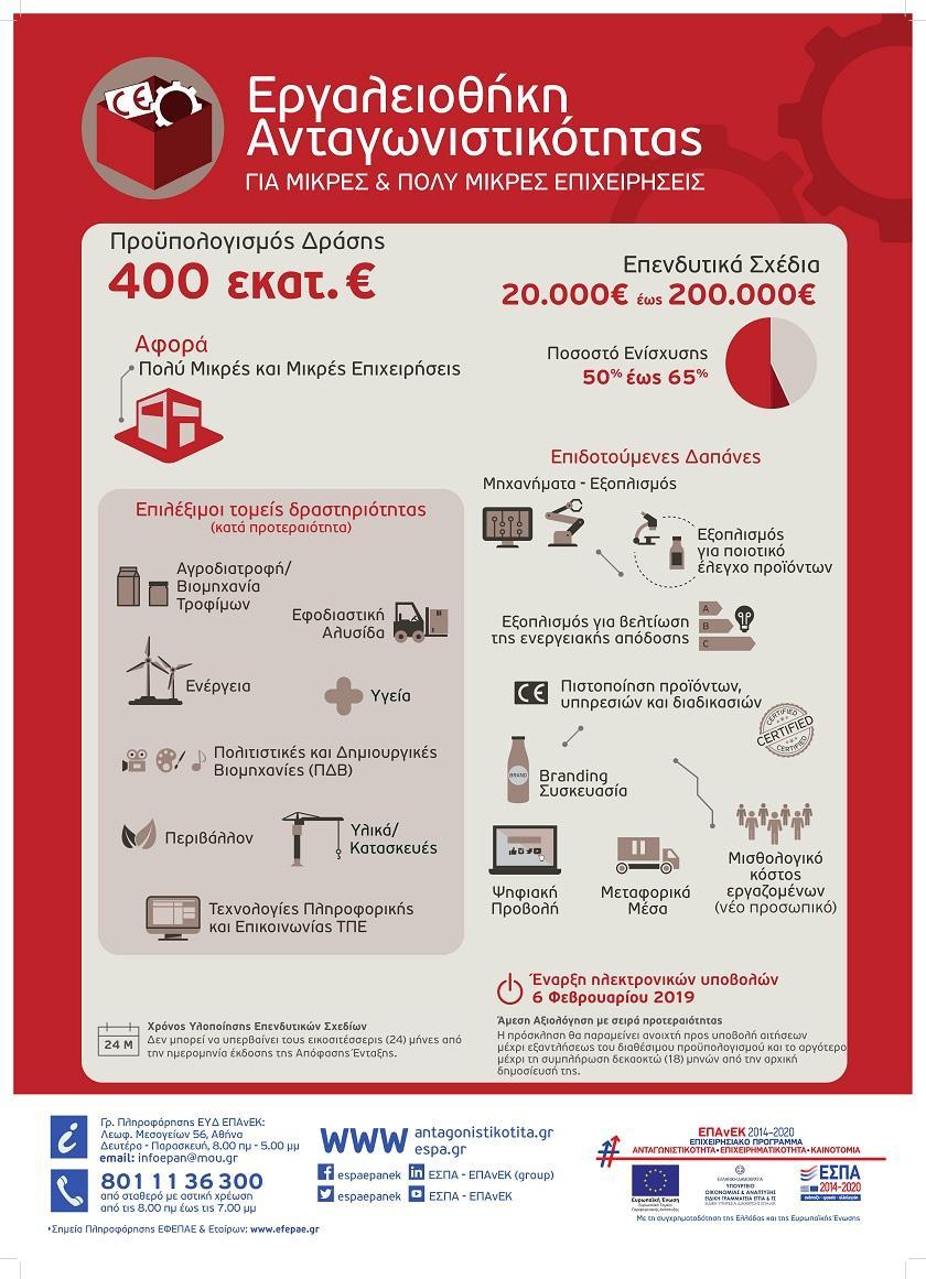 ΕΣΠΑ: Εργαλειοθήκη Ανταγωνιστικότητας Μικρών & Πολύ Μικρών Επιχειρήσεων
